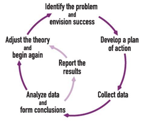 Human Behavior and Biological Processes, Research Paper Sample