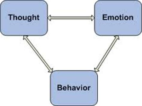 Research paper on human behavior
