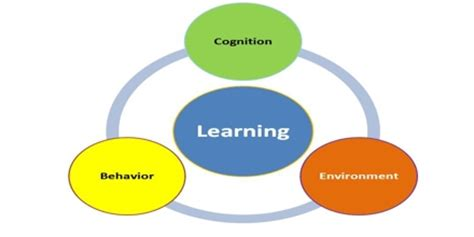 List Of Topics For Organizational Behavior Research Paper